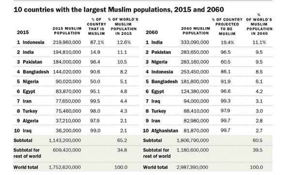 世界各国のイスラム人口